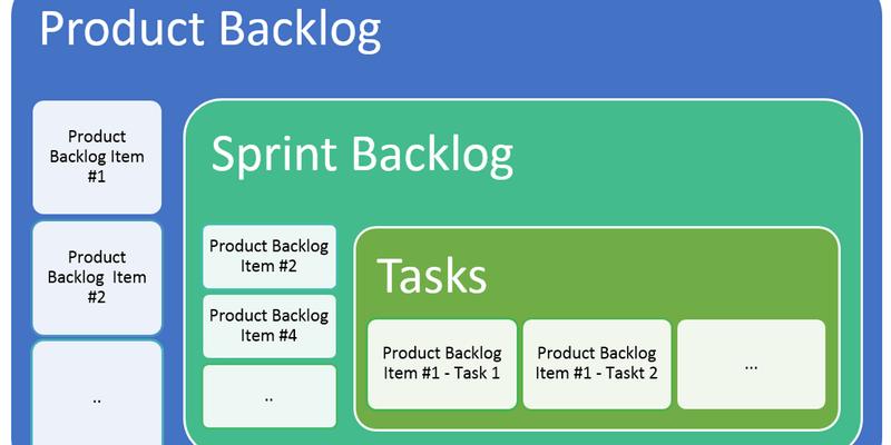 curso-product-backlog